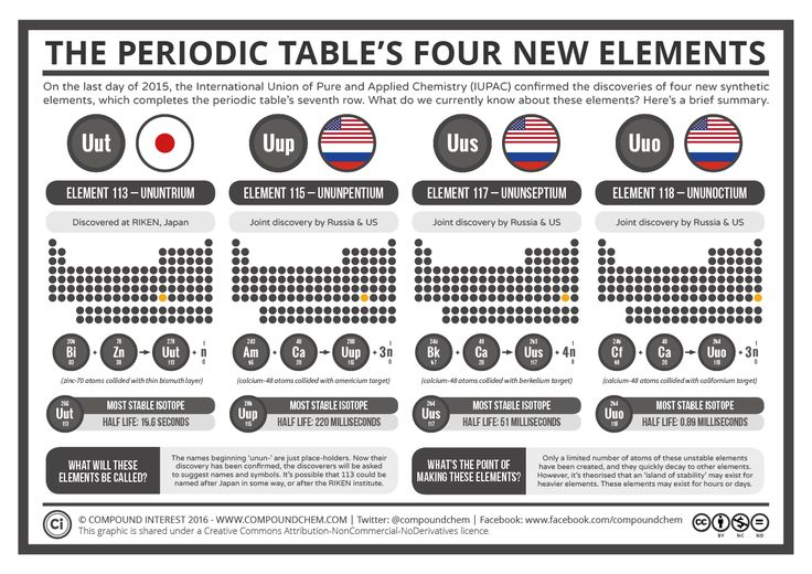 495 best images about tablas peri dicas on pinterest for 115 on the periodic table