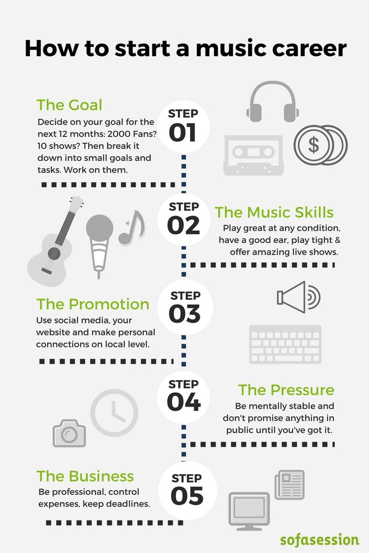 How to start a career as musician? Not an easy questions, but we've got here the five basic steps you'll need to make. Read more in the article here: http://blog.sofasession.com/music-career/
