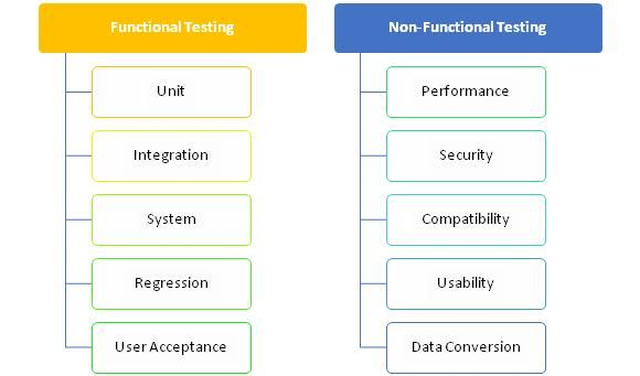 Essentially In The Non Functional Test Is Utilized To Major Non