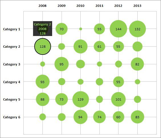 32 best excel coole charts und diagramme images on pinterest matrix bubble chart with excel e90e50fx ccuart Images