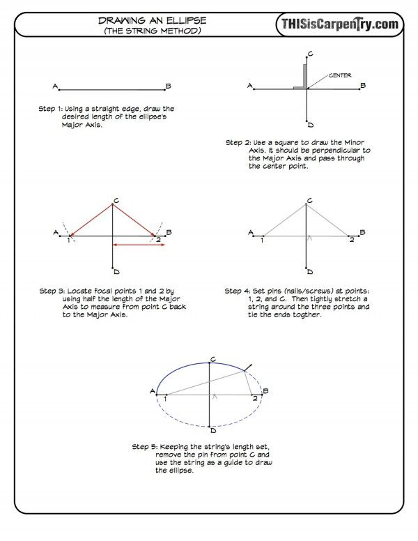 Drawing an Ellipse: The String Method | THISisCarpentry