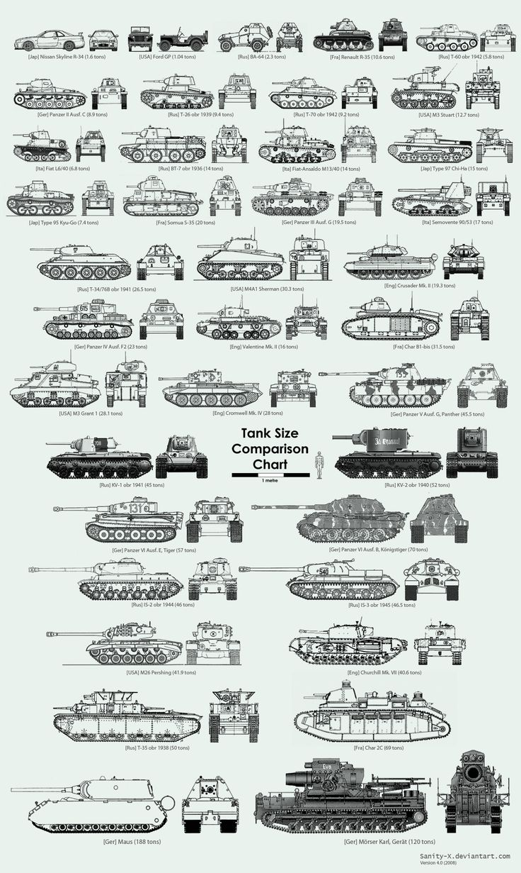 Character Design Chart : Tank size comparison chart character design references