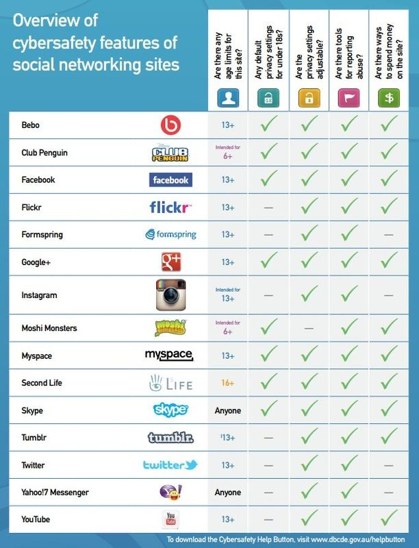 A Comparison of Social Networks & Cybersafety