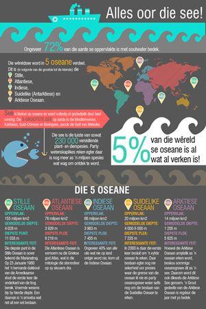 Oseane stille atlantiese indiese suidelike arktiese hoezit infografika