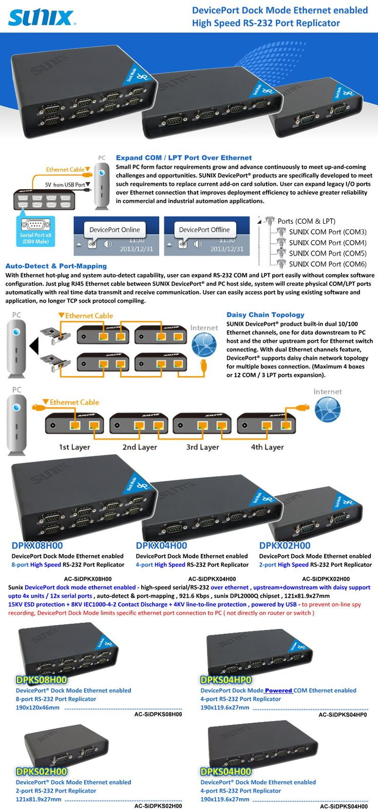 DevicePort Dock Mode Ethernet enabled High Speed RS-232 Port Replicator