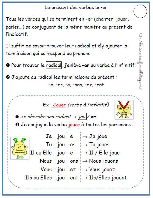 Chapter 7- How to conjugate french verbs ending in -er that follow a regular pattern
