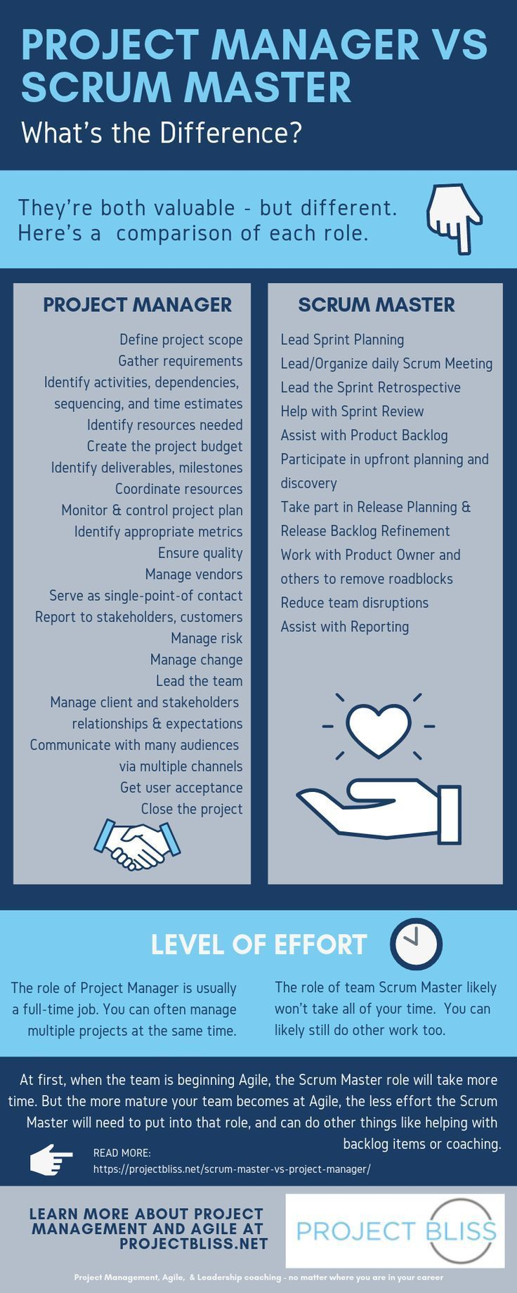 Scrum Master Vs Project Manager What S The Difference Project Bliss Project Management Project Management Infographic Scrum Master