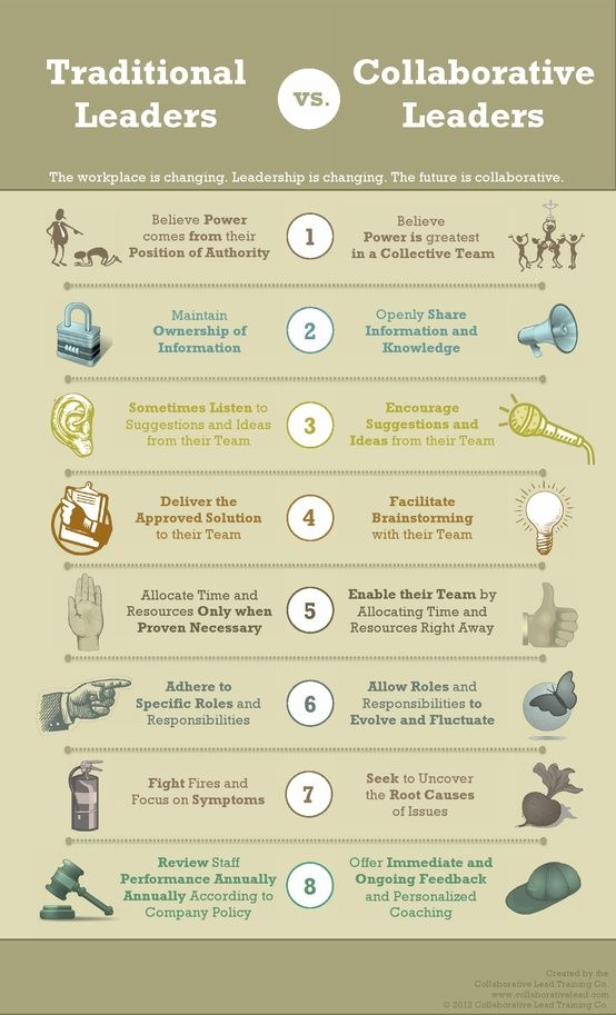 I am a strong believer in collaborative leadership. Strength and success is found in valuing everyone's contributions toward a goal and not in worrying who gets credit. Eight Key Indicators for Collaborative Leaders [Infographic]