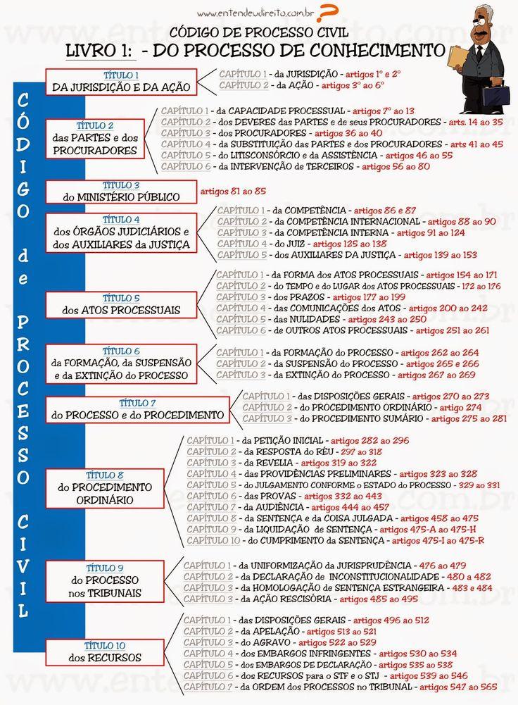 CóDigo De Processo Civil - Livro 1 - Do Processo De Conhecimento