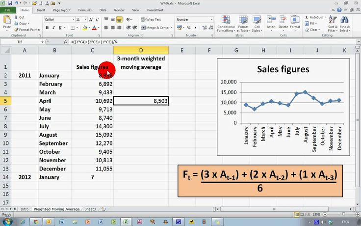 how to use moving average in excel