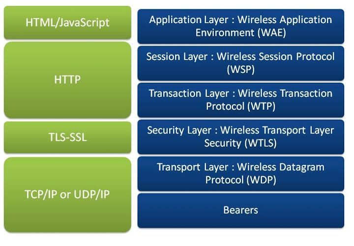 Basics of the Wireless Application Protocol (WAP)