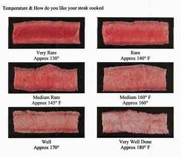 Meat Doneness Temperatures-cook steaks like a champ when you know the proper temps they should be at when you remove them from the grill/pan!