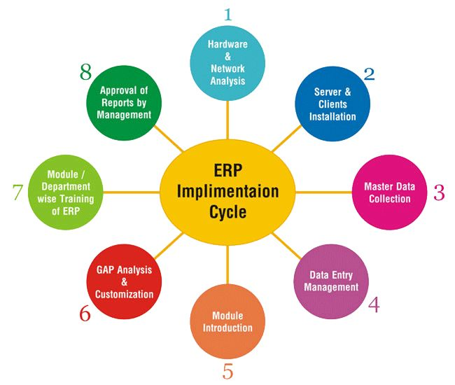 Compare FarmERP Online vs Ramco ERP vs Marg ERP9+ ERP Solution Software