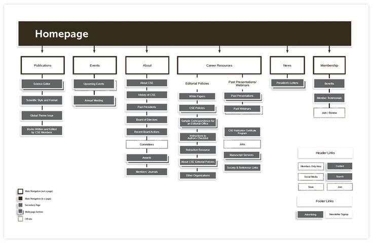 Mejores 34 imágenes de Information Architecture #IA en Pinterest ...