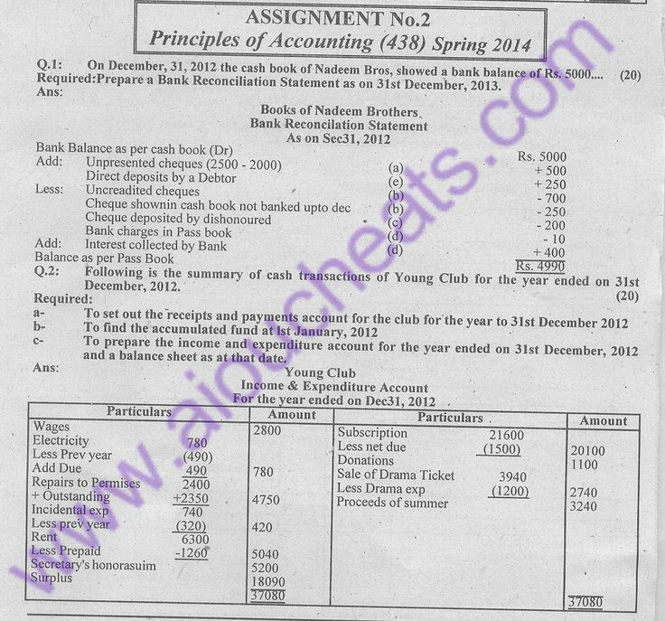 aiou last date of assignment spring 2015