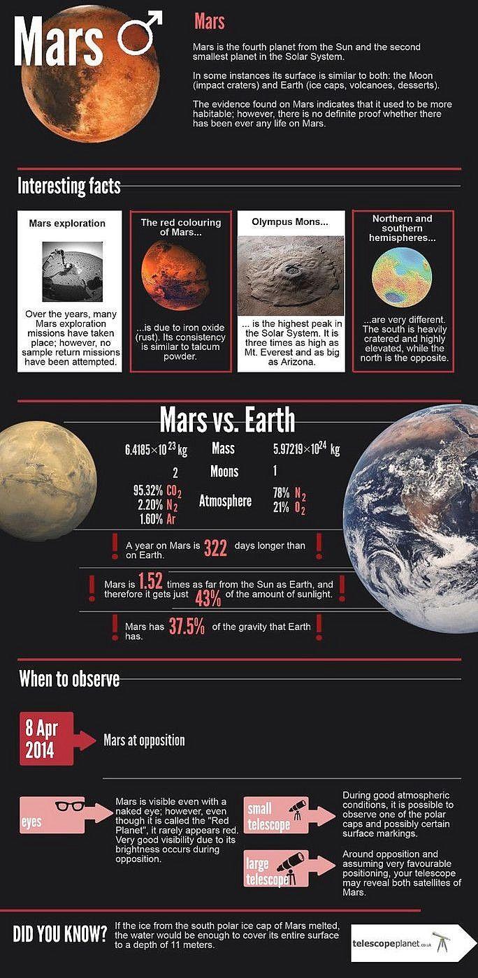 infographics solar system to scale - photo #44