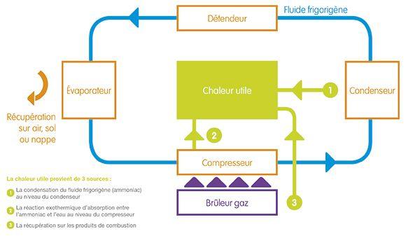 Principe de fonctionnement de la PAC à absorption gaz PAC aérothermique à absorption gaz (résidentiel)   GrDF Cegibat