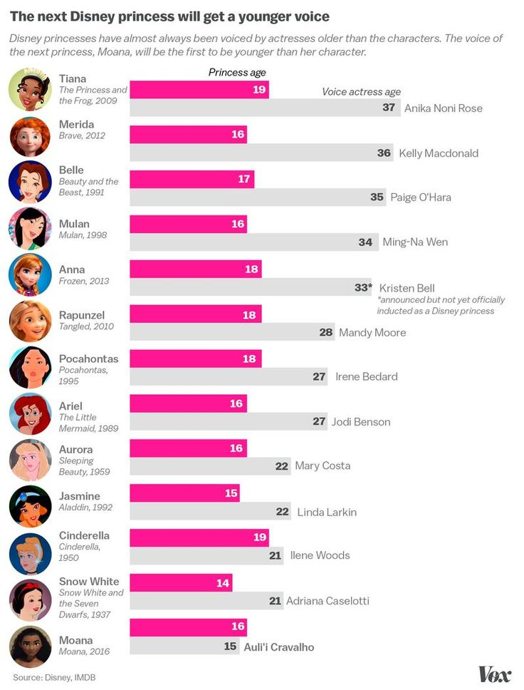 Disney-princess-ages-chart