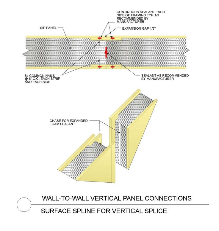 15 best sip panel images on pinterest insulated panels for Sip construction
