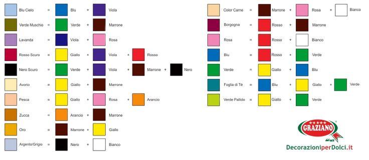 Tabella per mescolare i colori