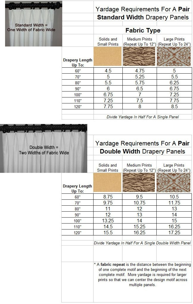 Amount of fabric needed to make curtains.