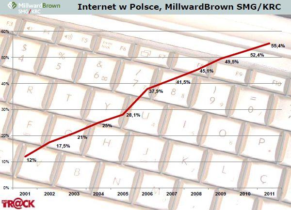 W Polsce rośnie liczba internautów, już 16,7 mln.