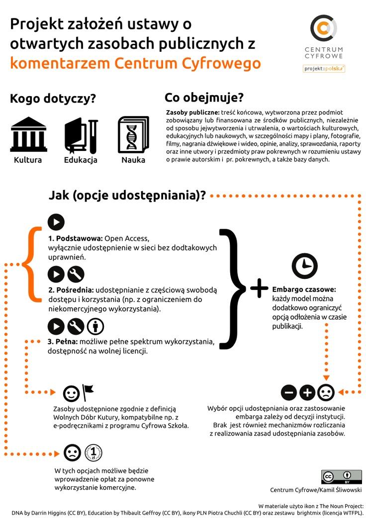 Projekt założeń ustawy o otwartych zasobach publicznych z komentarzem. Infografika Centrum Cyfrowego.
