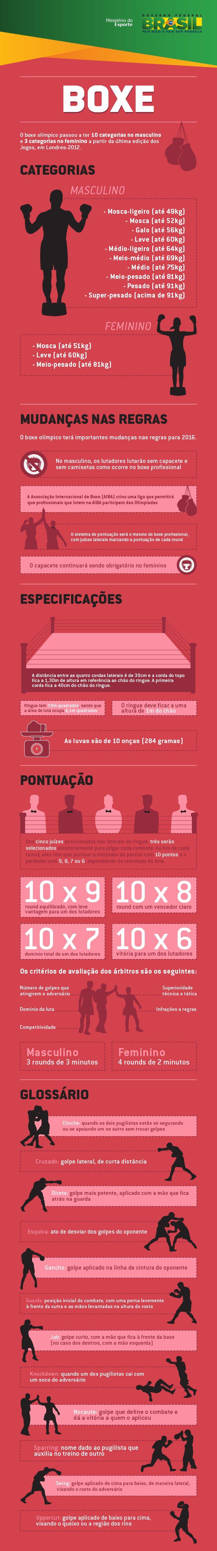 infografico_boxe-01.png
