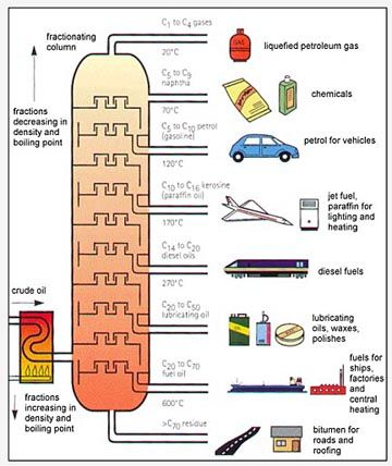 fractional distillation tower (crude oil processing) - description of process and links to articles about oilwell drilling