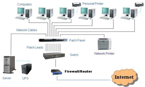 router switch booster patch panel connection wireless layout   Cable and Wireless Network installers and suppliers. Voluntary sector ...