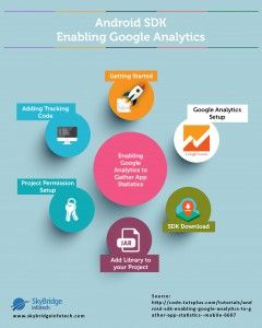 Step by Step Process forAndroid SDK Enabling Google Analyticsto gather app statistics mobile