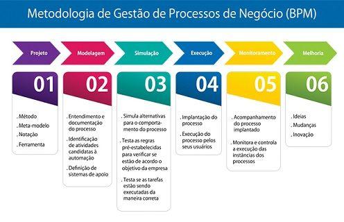 As 6 fases do ciclo completo de gestão de processos de negócio (BPM): projeto, modelagem, simulação, execução, monitoramento e melhoria.