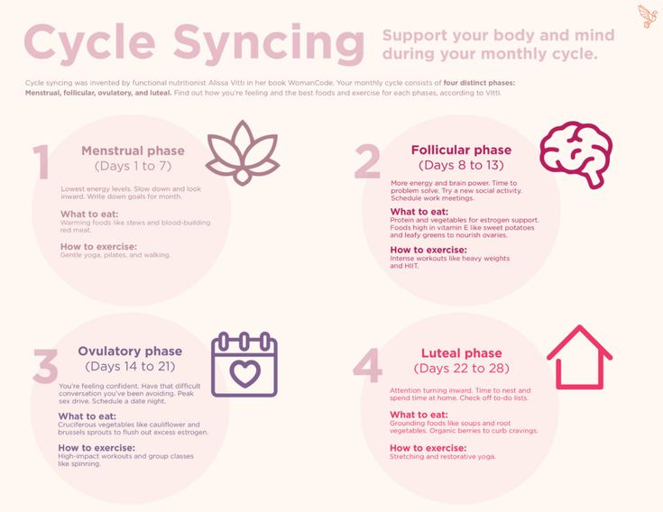 Cycle Syncing: How to Hack Your Menstrual Cycle to Do Everything Better