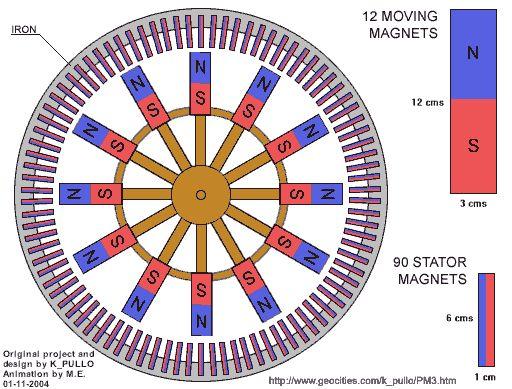 Construye tu motor magnético de energía infinita Tesla