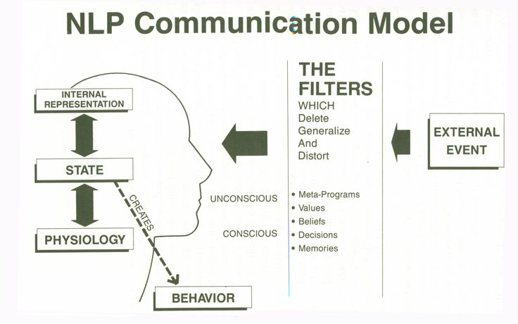NLP communication model to explain the NLP process
