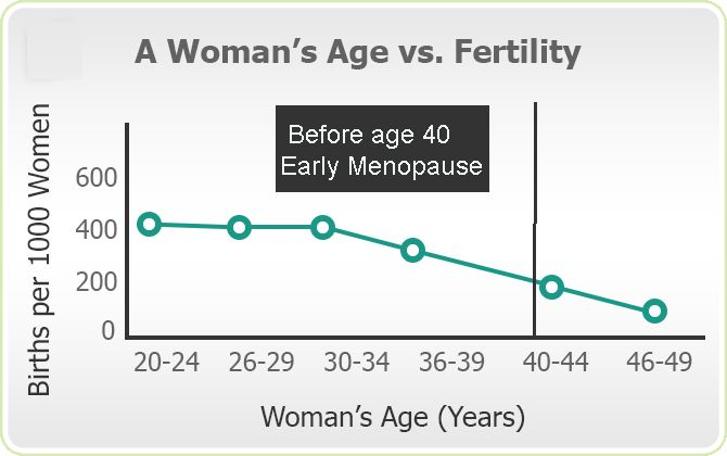 A woman is said to have had her menopause when she has no menstrual period for a period of twelve consecutive months. The age for menopause is subjective; while it happens in late forties or early fifties for many, some women may have it earlier or later.