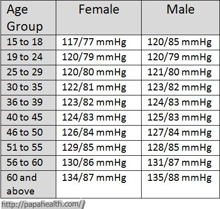 The 25+ best Blood pressure by age ideas on Pinterest Blood - normal lab values chart template