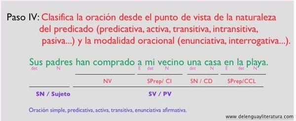 Cómo Analizar Una Oración Simple Pasos Que Debes Seguir Oraciones Simples Analisis Sintactico De Oraciones Morfosintaxis