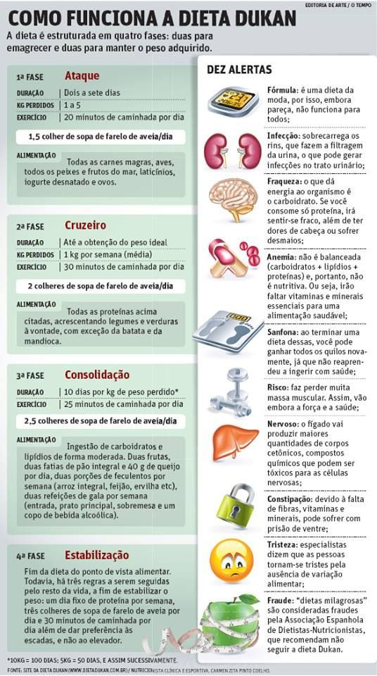 Resumo da dieta dukan