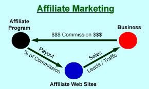 How To Stay Away From A Bad Affiliate Network.   Work With Merle - http://merlesmlmsuccess.com/how-to-stay-away-from-a-bad-affiliate-network