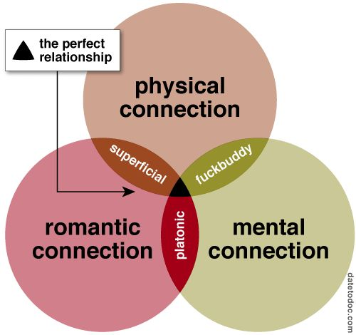 70 best Venn Diagrams images on Pinterest Venn diagrams, Euler - relationship diagram