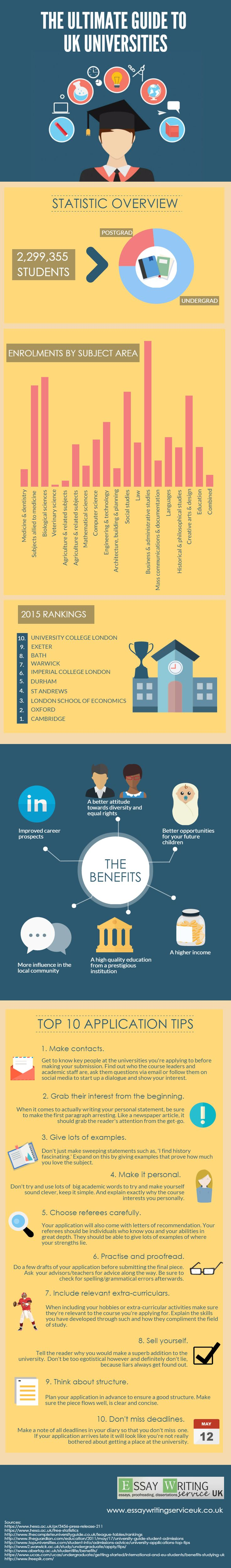 The Ultimate Guide to UK Universities Infographic - http://elearninginfographics.com/ultimate-guide-uk-universities-infographic/
