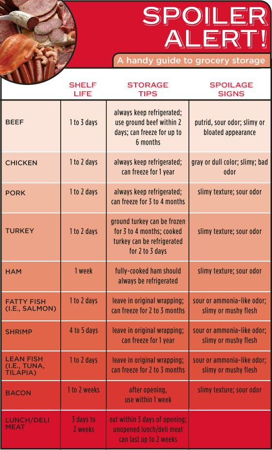 Spoiler Alert! A Handy Infographic Guide to the Shelf Life of Meat and Fish