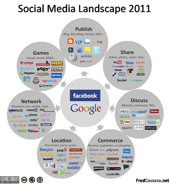 Social Media Landscape 2011 by fredcavazza, via Flickr