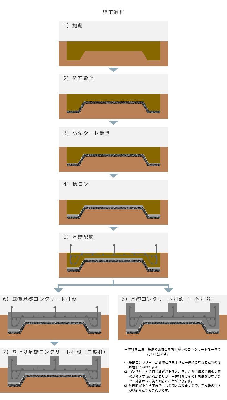 基礎工事02 家を建てる ベタ基礎 基礎には 布基礎 ベタ基礎 が