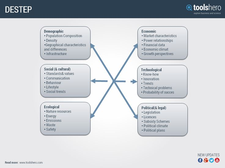 pestle analysis of hollister How the pestle analysis can be used in conjunction with other strategy tools  ○ how the six factors of a pestle analysis are classified ○ how to carry out a .