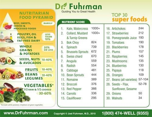 Dr. Fuhrman Food PyramidSuperfood, Super Foods, Healthy Eating, 10 Pound, Tops 30, Food Pyramid, Healthy Food, Food Recipe, Drinks Recipe