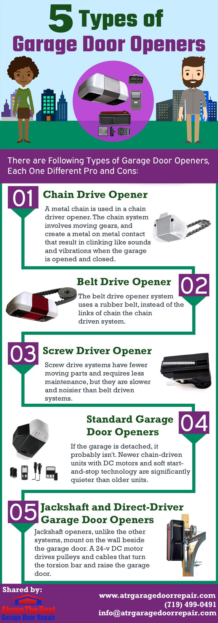 5 Types of Garage Door Openers There are Following Types of Garage Door Openers,  Each One Different Pro and Cons.