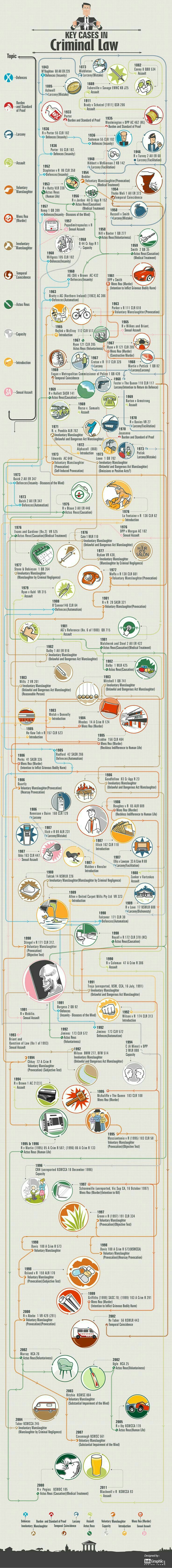Infographic: Key Cases in Criminal Law