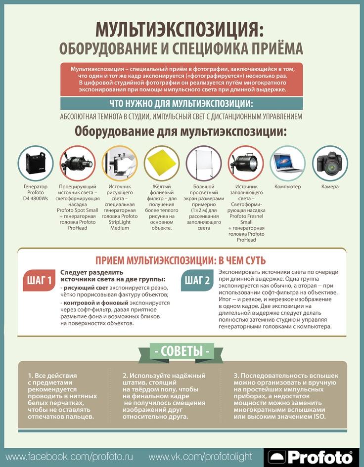 Инфографика для компании Profoto